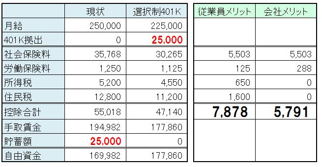 選択制確定拠出年金_シミュレーション
