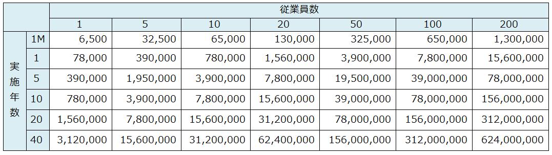 選択制確定拠出年金_会社の社会保険料
