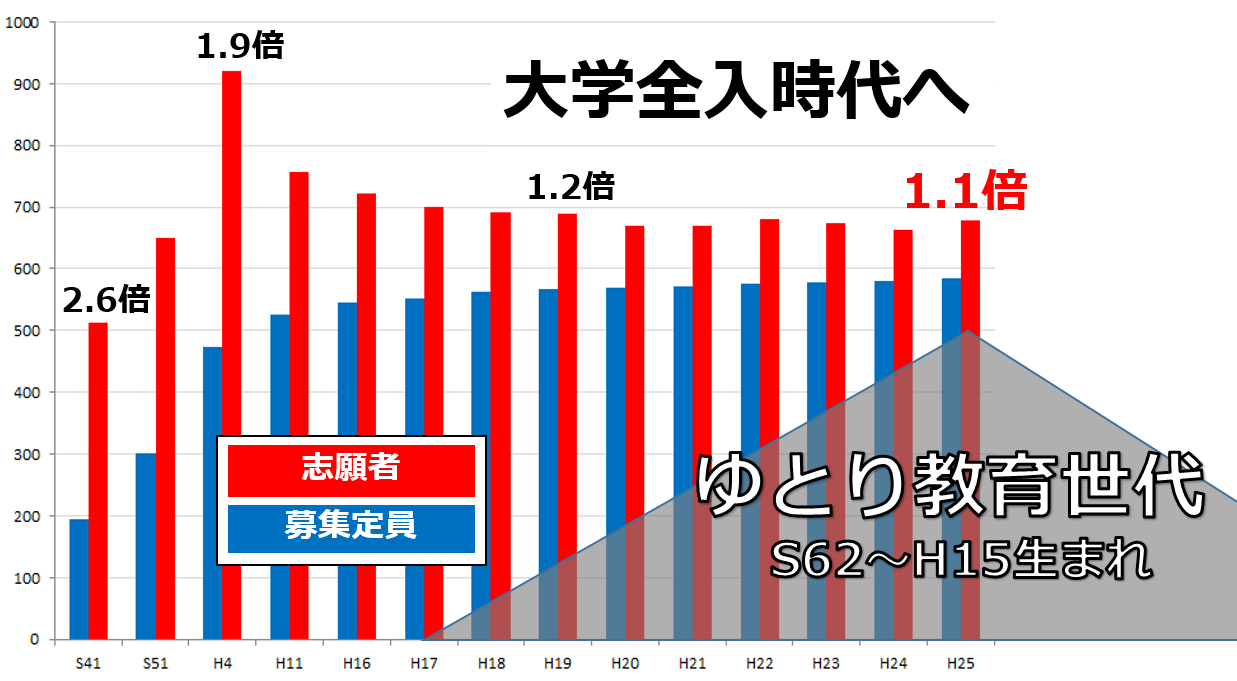 大阪の管理職教育・コーチング_ゆとり教育